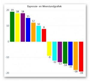 Voorbeeld Expressie en Weerstand grafiek